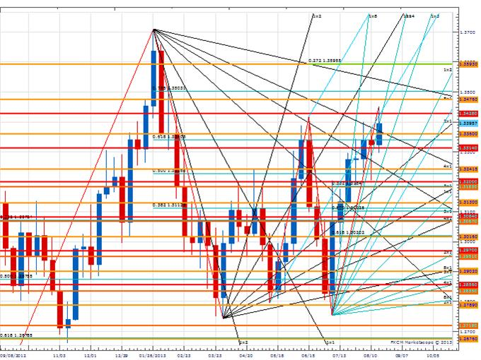 WPT_EUR_body_Picture_3.png, Weekly Price & Time: EUR/USD Flirting With An Important Upside Pivot