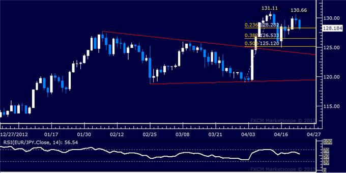 Forex_EURJPY_Technical_Analysis_04.23.2013_body_Picture_5.png, EUR/JPY Technical Analysis 04.23.2013