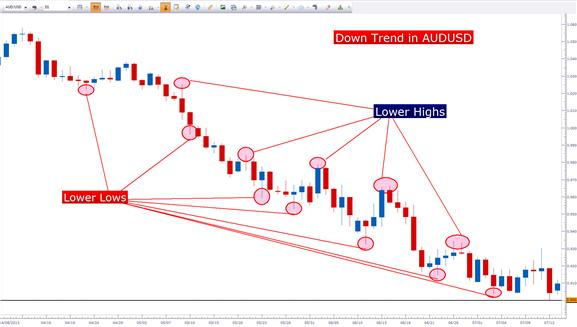 Price_Action_Trends_body_Picture_2.png, Using Price Action to Trade Trends