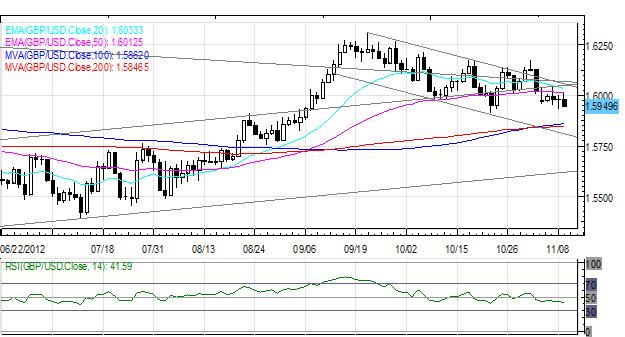 Forex_Sentiment_Remains_Vulnerable_as_Euro_Retraces_Gains_on_Light_News_currency_trading_news_technical_analysis_body_Picture_4.png, Forex: Sentiment Remains Vulnerable as Euro Retraces Gains on Light News