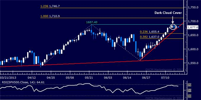Forex_US_Dollar_Stalls_at_Chart_Support_SP_500_Probing_Lower_body_Picture_6.png, US Dollar Stalls at Chart Support, S&P 500 Probing Lower