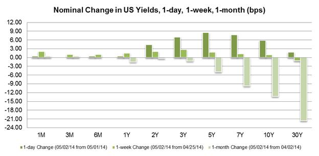 EUR/USD Dives, USD/JPY Rallies as US Economy Adds +288K Jobs in April