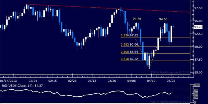 Forex_Dollar_Finds_Support_SP_500_Still_Struggling_with_1600_Mark__body_Picture_8.png, Dollar Finds Support, S&P 500 Still Struggling with 1600 Mark