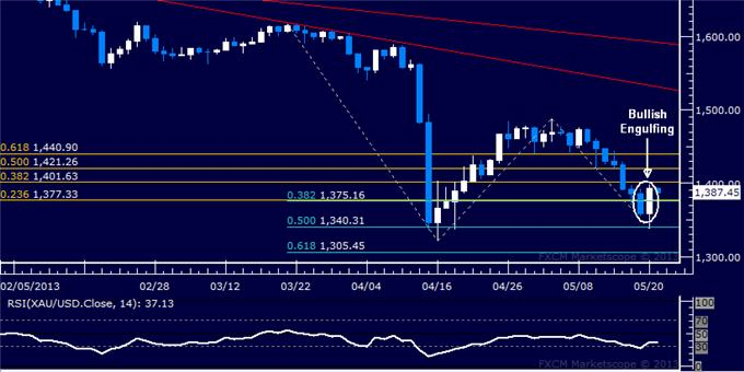 Forex_US_Dollar_Chart_Setup_Hints_Deeper_Losses_May_Be_Ahead_body_Picture_7.png, US Dollar Chart Setup Hints Deeper Losses May Be Ahead