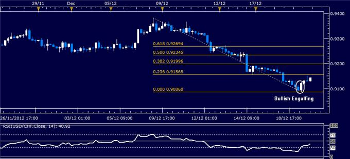 Forex_Analysis_USDCHF_Classic_Technical_Report_12.20.2012_body_Picture_1.png, Forex Analysis: USD/CHF Classic Technical Report 12.20.2012