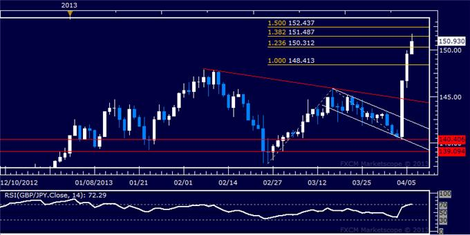 Forex_GBPJPY_Technical_Analysis_04.08.2013_body_Picture_5.png, GBP/JPY Technical Analysis 04.08.2013