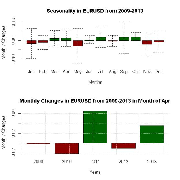 April-Forex-Seasonality-Favors-US-Dollar-Weakness-Against-Whom_body_x0000_i1028.png, April Forex Seasonality Favors US Dollar Weakness - Against Whom?