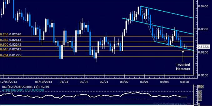 dailyclassics_eur-chf_body_Picture_8.png, Forex: EUR/GBP Technical Analysis – Sideways Consolidation Continues