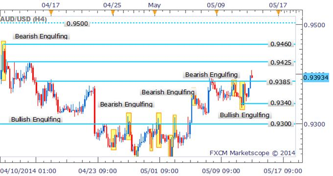 AUD/USD Bullish Candlestick Pattern Opens Further Gains