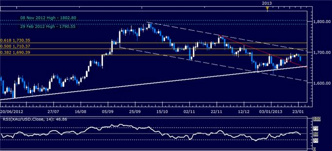 Forex_Analysis_US_Dollar_Rebounds_as_SP_500_Chart_Warns_of_Reversal_body_Picture_2.png, Forex Analysis: US Dollar Rebounds as S&P 500 Chart Warns of Reversal
