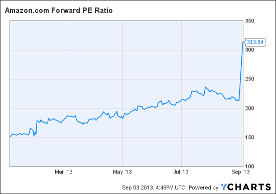 AMZN Forward PE Ratio Chart
