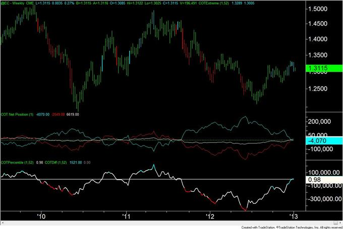 Forex_Analysis_US_Dollar_Speculators_are_Most_Short_Since_April_2011_body_eur.png, Forex Analysis: US Dollar Speculators are Most Short Since April 2011