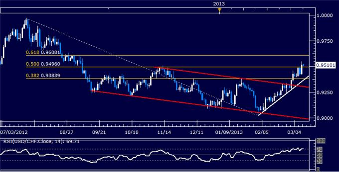 Forex_USDCHF_Technical_Analysis_03.11.2013_body_Picture_5.png, USD/CHF Technical Analysis 03.11.2013
