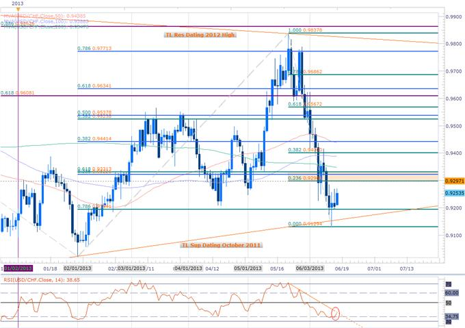 Forex_USDCHF_Rebound_to_Gather_Pace_on_SNB_Scalps_Target_0.9330_body_Picture_2.png, USDCHF Rebound to Gather Pace on SNB- Scalps Target 0.9330
