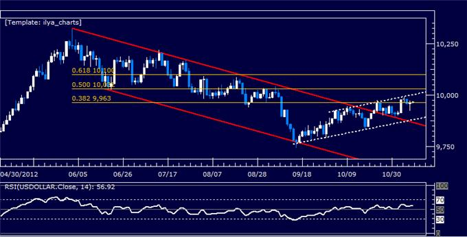 Forex_Analysis_US_Dollar_Hovers_at_Support_as_SP_500_Crumbles_body_Picture_5.png, Forex Analysis: US Dollar Hovers at Support as S&P 500 Crumbles
