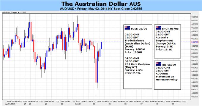 AUD/USD Threatens 92.00 Support- Need Dovish RBA for Larger Decline