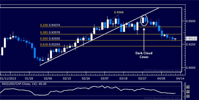 Forex_USDCHF_Technical_Analysis_04.12.2013_body_Picture_5.png, USD/CHF Technical Analysis 04.12.2013
