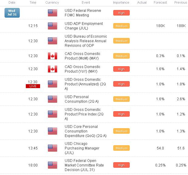 US_Dollar_Picks_Up_Ahead_of_GDP_Fed_GBPUSD_Falls_to_Key_Support__body_Picture_1.png, US Dollar Picks Up Ahead of GDP, Fed; GBP/USD Falls to Key Support