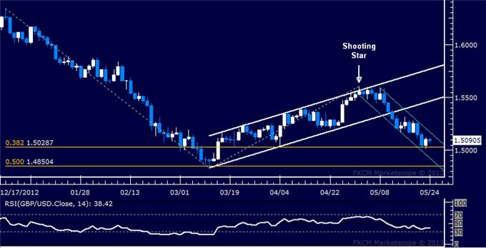 Forex_GBPUSD_Technical_Analysis_05.24.2013_body_Picture_5.png, GBP/USD Technical Analysis 05.24.2013