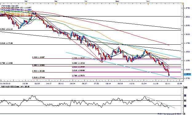 EURGBP_AUDNZD_-_Declines_Remain_Favorable_for_2014_body_Picture_1.png, EURGBP | AUDNZD - Declines Remain Favorable for 2014