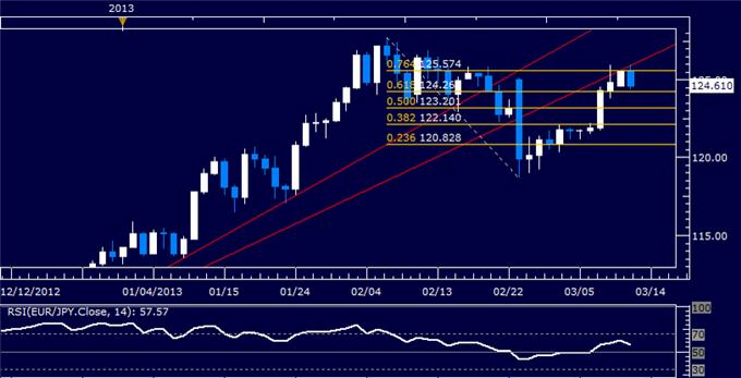 Forex_EURJPY_Technical_Analysis_03.12.2013_body_Picture_5.png, EUR/JPY Technical Analysis 03.12.2013