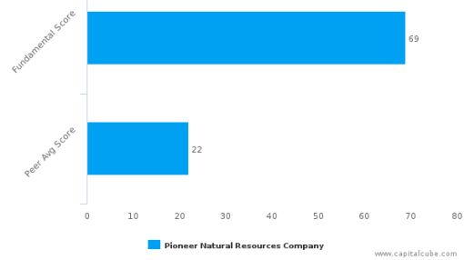 Pioneer Natural Resources Co. – Value Analysis (NYSE:PXD) : September 29, 2016