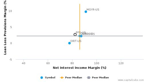 Provident Financial Services, Inc. :PFS-US: Earnings Analysis: Q2, 2016 By the Numbers : August 5, 2016