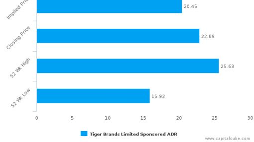 Tiger Brands Ltd. : Overvalued relative to peers, but may deserve another look