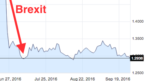 The pound fell back to near Brexit lows