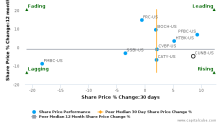 CU Bancorp breached its 50 day moving average in a Bullish Manner : CUNB-US : November 10, 2016