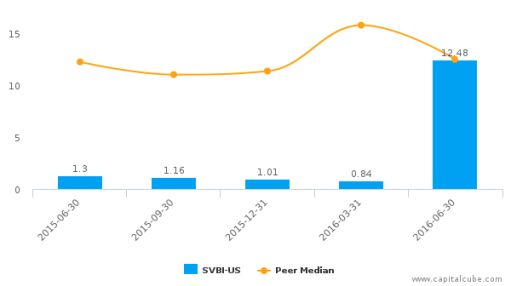Severn Bancorp, Inc. :SVBI-US: Earnings Analysis: Q2, 2016 By the Numbers : August 9, 2016
