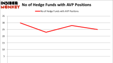 Big Investment in Avon Products, Inc. (AVP) and Four Other Picks Send Barington Capital's Returns Through the Roof