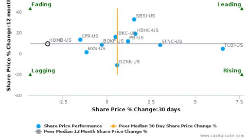 Home Bancshares, Inc. (Arkansas) breached its 50 day moving average in a Bearish Manner : HOMB-US : September 26, 2016