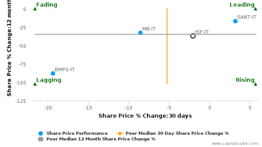 Intesa Sanpaolo SpA breached its 50 day moving average in a Bearish Manner : ISP-IT : September 27, 2016