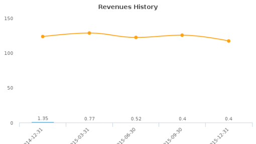 Authentidate Holding Corp. Earnings Analysis: Q2, 2016 By the Numbers