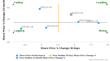 Jilin Aodong Pharmaceutical Group Co., Ltd. breached its 50 day moving average in a Bearish Manner : 000623-CN : February 16, 2017