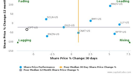Intercept Pharmaceuticals, Inc. breached its 50 day moving average in a Bullish Manner : ICPT-US : July 11, 2016