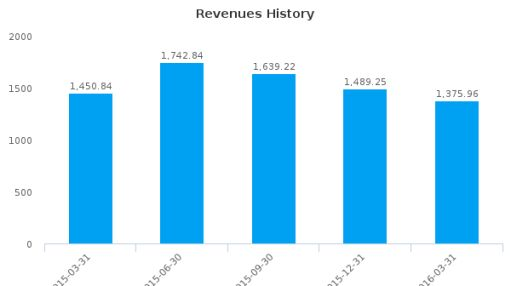 Coca-Cola European Partners Plc :CCE-NL: Earnings Analysis: Q1, 2016 By the Numbers : July 11, 2016