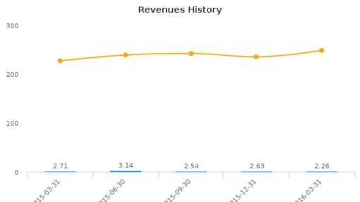 Powin Corp. :PWON-US: Earnings Analysis: Q1, 2016 By the Numbers