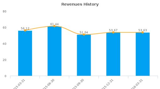 The L.S. Starrett Co. :SCX-US: Earnings Analysis: Q3, 2016 By the Numbers : June 27, 2016