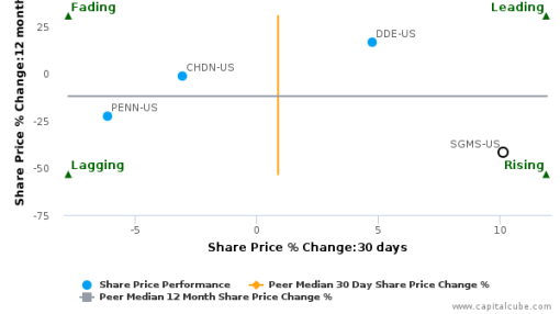 Scientific Games Corp. breached its 50 day moving average in a Bearish Manner : SGMS-US : June 27, 2016