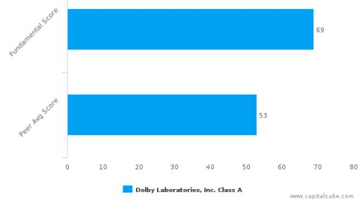 Dolby Laboratories, Inc. – Value Analysis (NYSE:DLB) : September 19, 2016