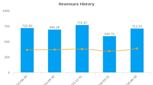 Clear Channel Outdoor Holdings, Inc. :CCO-US: Earnings Analysis: Q2, 2016 By the Numbers : August 11, 2016