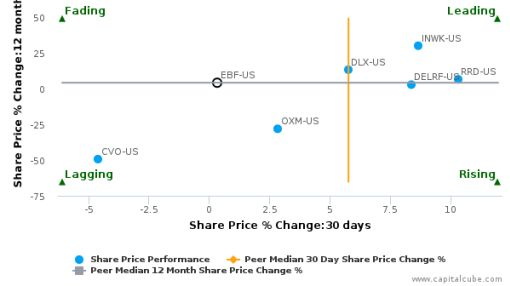 Ennis, Inc. breached its 50 day moving average in a Bearish Manner : EBF-US : July 19, 2016
