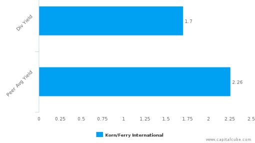 Korn/Ferry International : KFY-US: Dividend Analysis : June 27th, 2016 (record date) : By the numbers : July 19, 2016