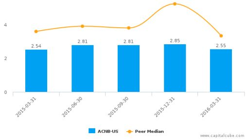 ACNB Corp. :ACNB-US: Earnings Analysis: Q1, 2016 By the Numbers