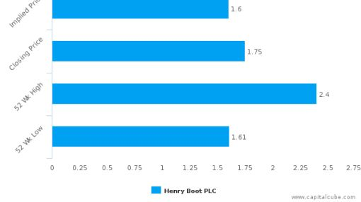 Henry Boot Plc : Neutral assessment on price but strong on fundamentals
