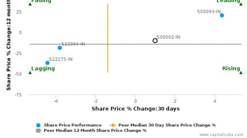 ABB India Ltd. breached its 50 day moving average in a Bearish Manner : 500002-IN : August 4, 2016