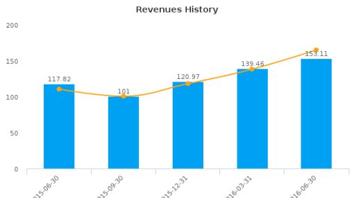 Silver Standard Resources, Inc. :SSO-CA: Earnings Analysis: Q2, 2016 By the Numbers : August 16, 2016