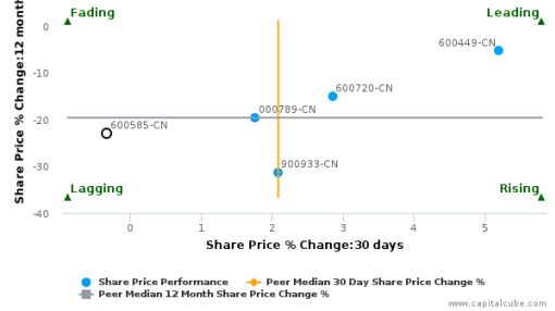Anhui Conch Cement Co., Ltd. breached its 50 day moving average in a Bullish Manner : 600585-CN : July 5, 2016